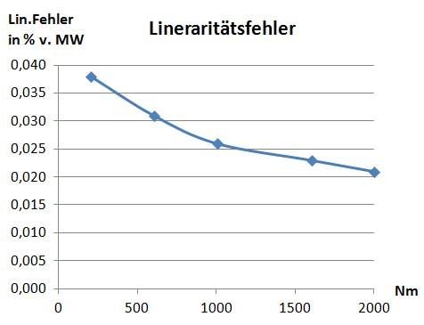 DFx erhöhte Genauigkeit 0,04 auf 0,03