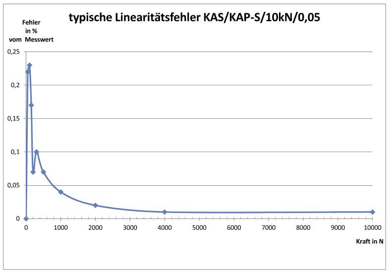 Diagramm_Genauigkeit-KAP-S5825f2159c7f8