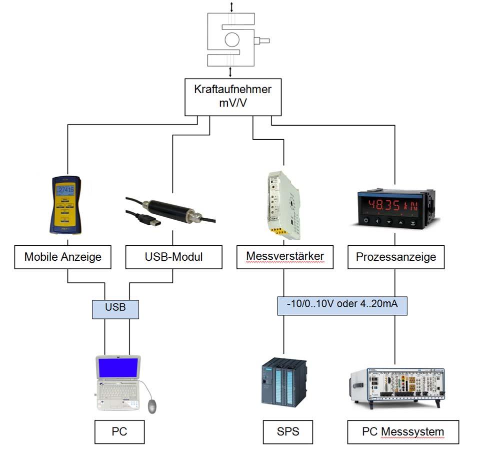 Moeglichkeiten_der_Signalverarbeitung