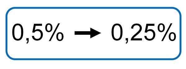 Linearitätsfehler 0,5% -> 0,25%